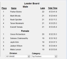 Leader Board